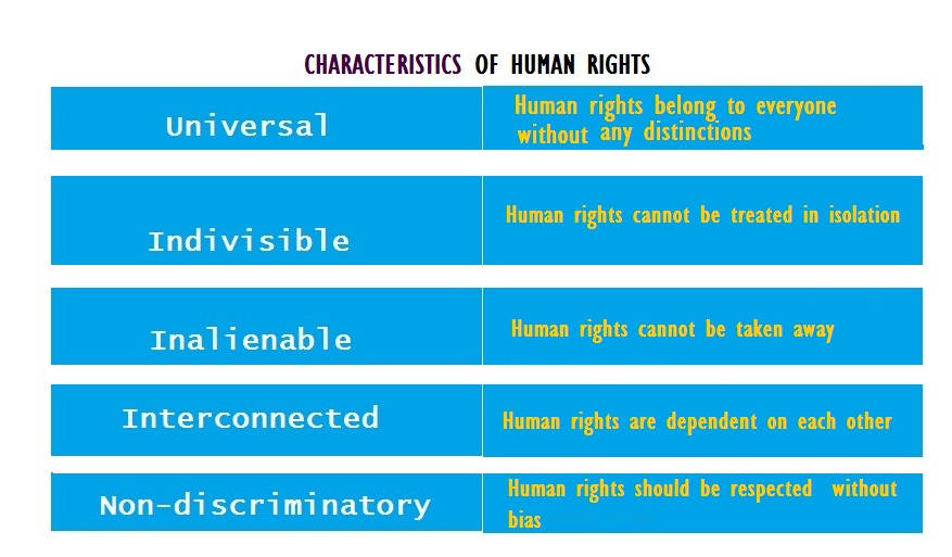 Features of-human-rights
